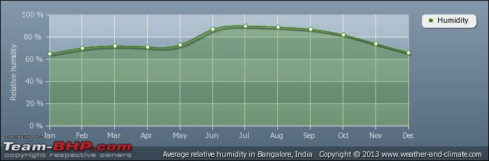 Name:  averagerelativehumidityindiabangalore.png