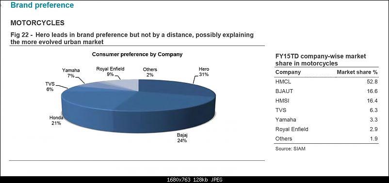 Survey: An insight on the Indian 2-Wheeler Market-6.jpg