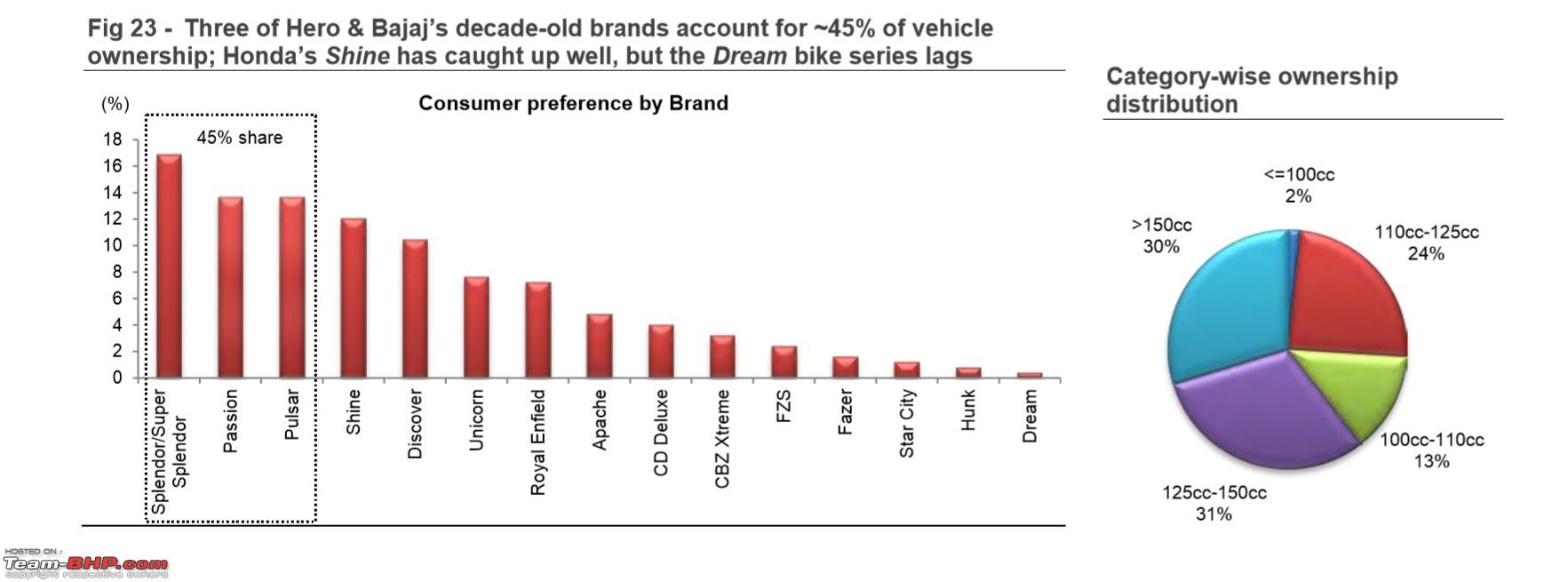 consumers preference to brands