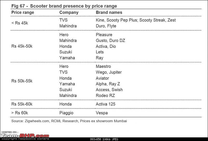 Survey: An insight on the Indian 2-Wheeler Market-17.jpg