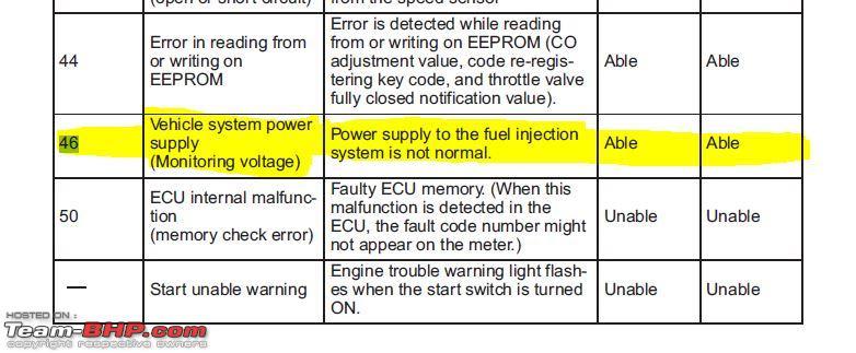 Yamaha R15 - Warning light error codes - Team-BHP