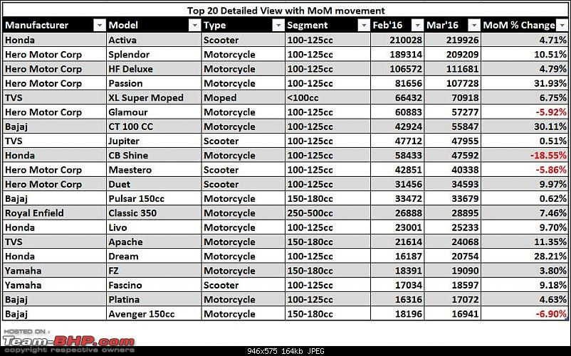 March 2016: Two Wheeler Sales Figures and Analysis-mar16top20details.jpg