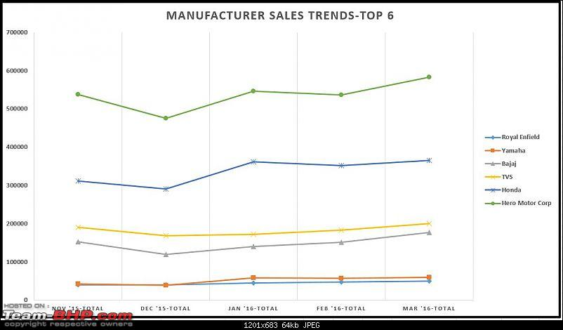 March 2016: Two Wheeler Sales Figures and Analysis-mar16manufacsalestrend.chart1jpg.jpg