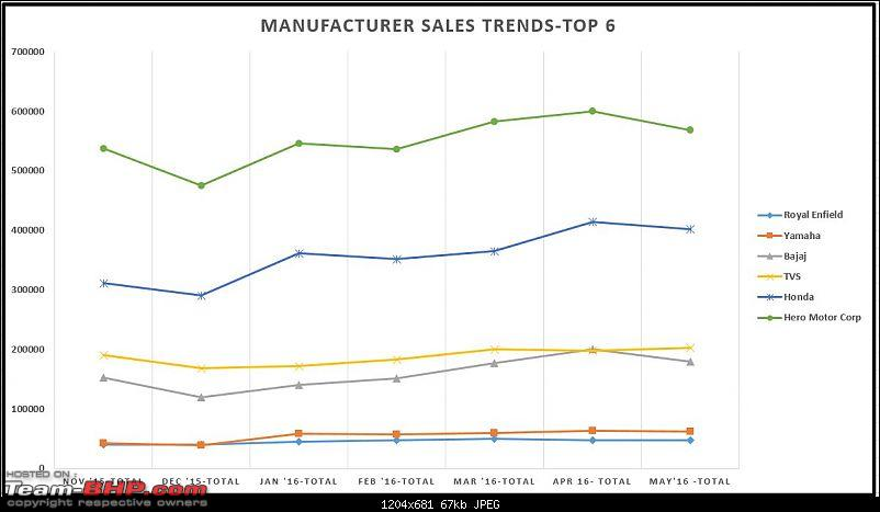 May 2016: Two Wheeler Sales Figures and Analysis-manufacsaletrendtop6.jpg