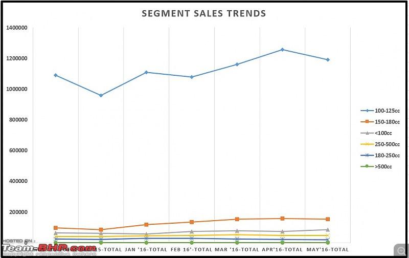 May 2016: Two Wheeler Sales Figures and Analysis-segmentsalechart.jpg