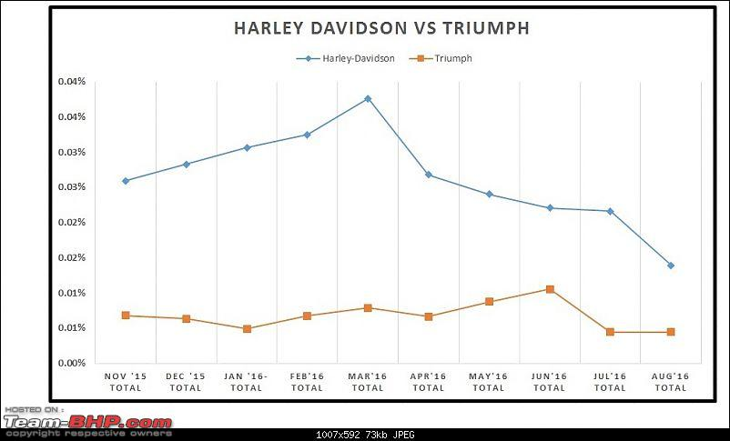August 2016: Two Wheeler Sales Figures & Analysis-25.-harley-vs-triumph.jpg