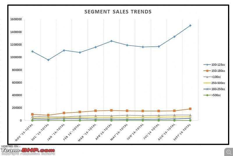 September 2016: Two Wheeler Sales Figures & Analysis-11.-segment-sales-trend.jpg