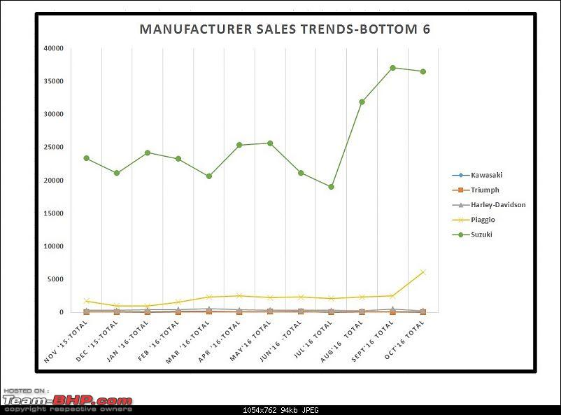 October 2016: Two Wheeler Sales Figures & Analysis-8.-bottom-6-sales.jpg