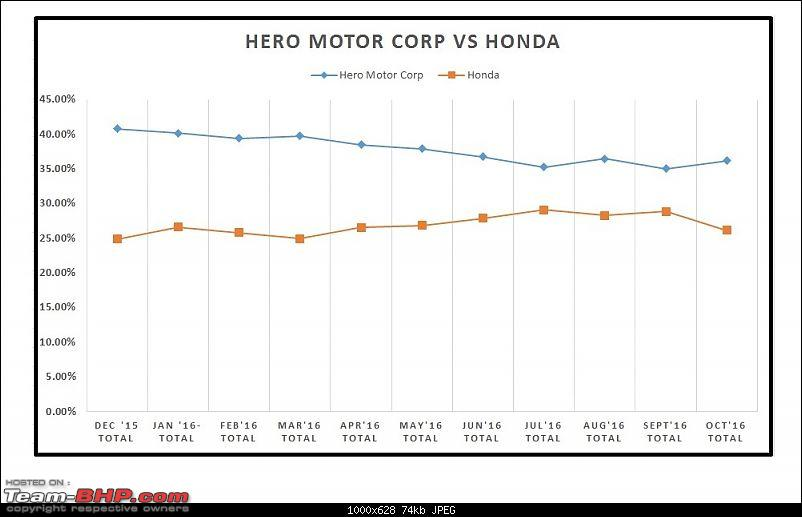 October 2016: Two Wheeler Sales Figures & Analysis-24.-hero-vs-honda.jpg