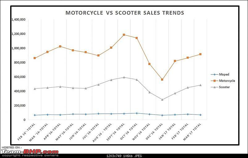 March 2017: Two Wheeler Sales Figures & Analysis-13.-motorcycle-vs-scooter-trend.jpg