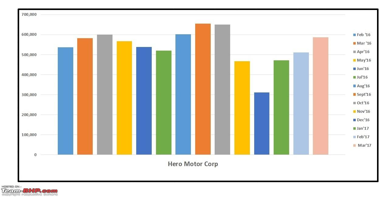 fundamental analysis of hero honda motors Report of the board of directors & management discussion and analysis 36  report and accounts 2016 creating multiple drivers of growth contributing to all.