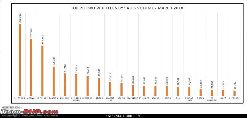 March 2018: Two Wheeler Sales Figures & Analysis-2.-top-20.jpg