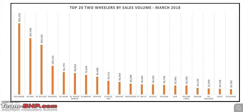 March 2018: Two Wheeler Sales Figures & Analysis-2.-top-20.jpg