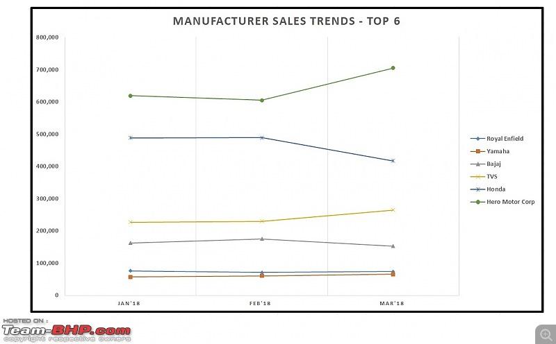 March 2018: Two Wheeler Sales Figures & Analysis-7.-top-6-sales.jpg