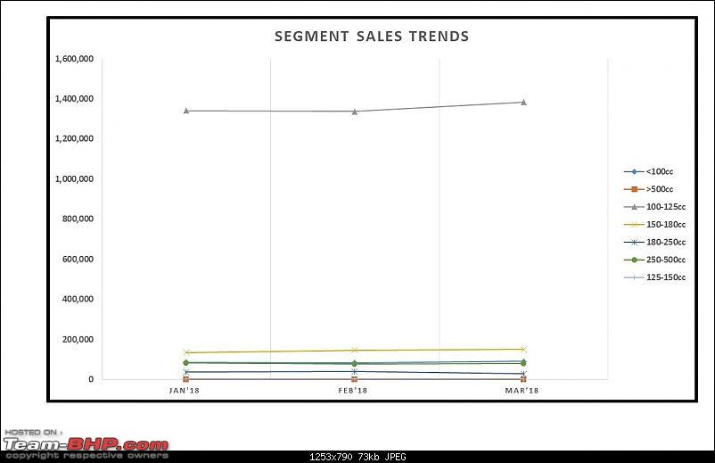 March 2018: Two Wheeler Sales Figures & Analysis-11.-segment-sales-trend.jpg