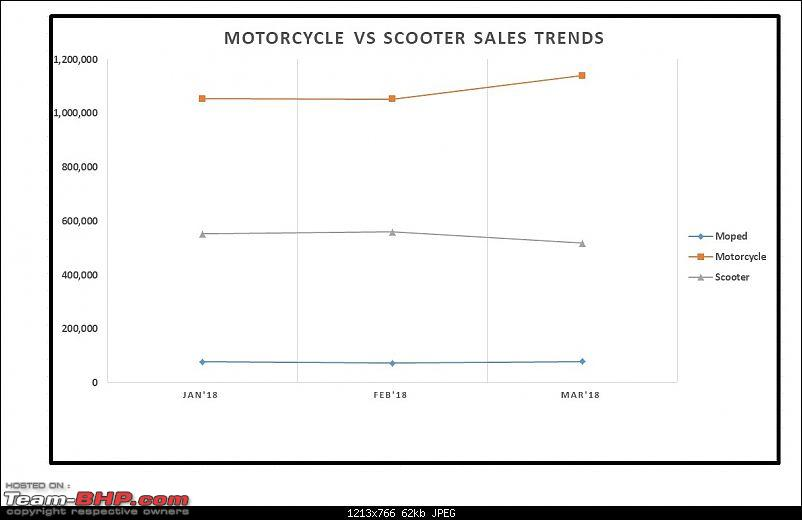 March 2018: Two Wheeler Sales Figures & Analysis-13.-motorcycle-vs-scooter-trend.jpg