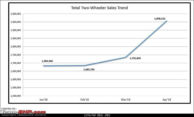 April 2018: Two Wheeler Sales Figures & Analysis-1.-total-sales.jpg