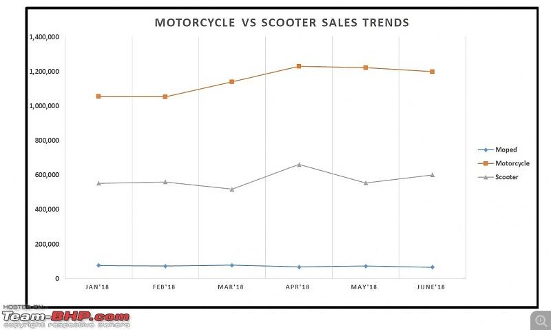 June 2018: Two Wheeler Sales Figures & Analysis-13.-motorcycle-vs-scooter-trend.jpg