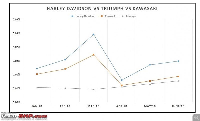 June 2018: Two Wheeler Sales Figures & Analysis-26.-harley-vs-triumph-vs-kawasaki.jpg