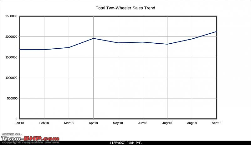 September 2018: Two Wheeler Sales Figures & Analysis-total_2_wheeler_trend_2018_fig1.png