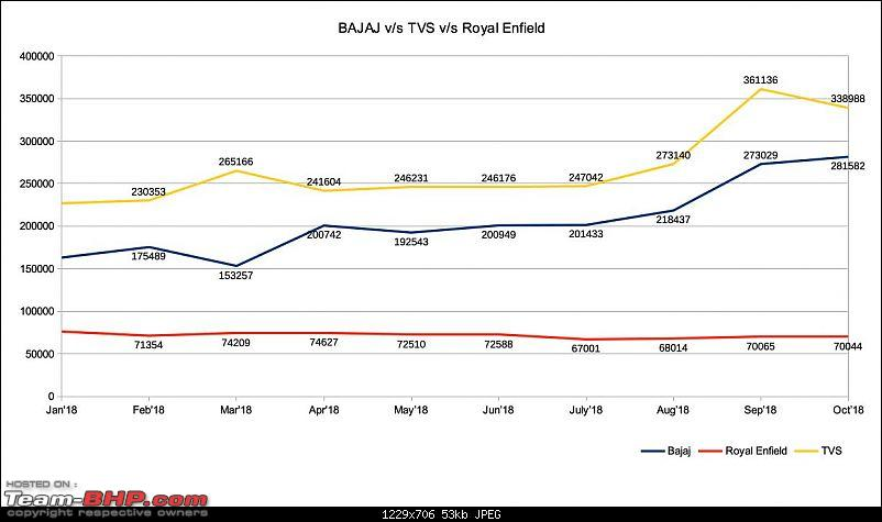 October 2018: Two Wheeler Sales Figures & Analysis-bajaj_tvs_re.jpg