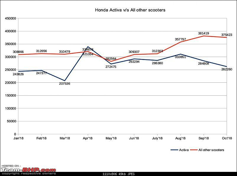 October 2018: Two Wheeler Sales Figures & Analysis-activa_allothers.jpg