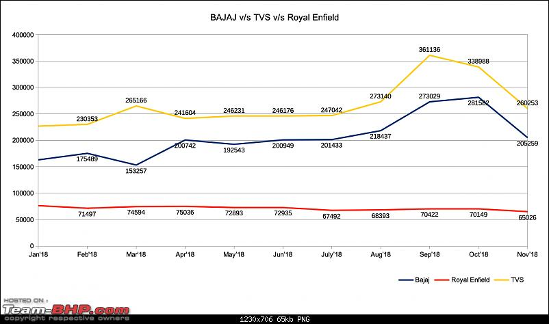 November 2018: Two Wheeler Sales Figures & Analysis-bajajvstvsvsre.png