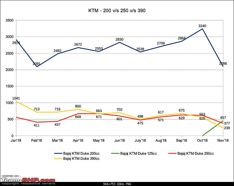November 2018: Two Wheeler Sales Figures & Analysis-ktm.png