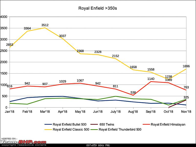 November 2018: Two Wheeler Sales Figures & Analysis-royalenfield350plus.png