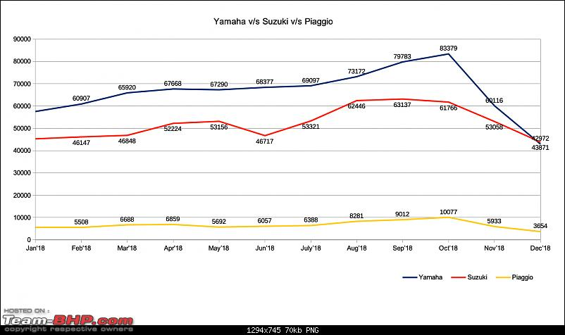 December 2018: Two Wheeler Sales Figures & Analysis-yamahavssuzukivspiaggio.png