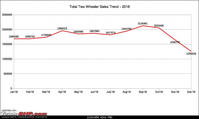 December 2018: Two Wheeler Sales Figures & Analysis-overall_trend_2018.png