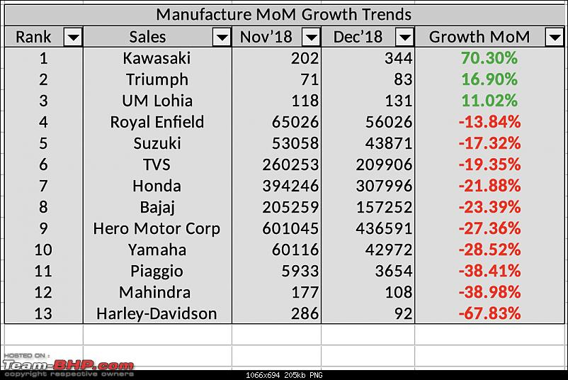 December 2018: Two Wheeler Sales Figures & Analysis-screenshot-20190123-10.49.32-am.png