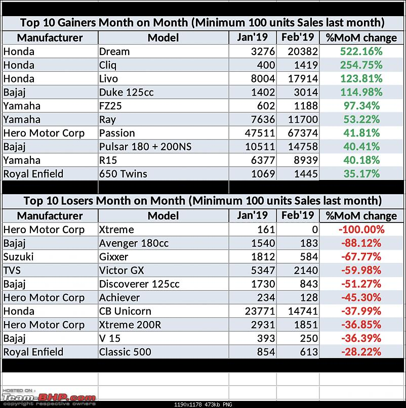 February 2019: Two Wheeler Sales Figures & Analysis-top10_losers_gainers.png
