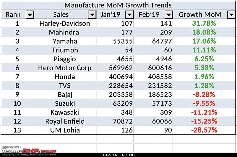 February 2019: Two Wheeler Sales Figures & Analysis-manufacturer_mom.png