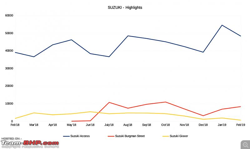 February 2019: Two Wheeler Sales Figures & Analysis-suzuki.png