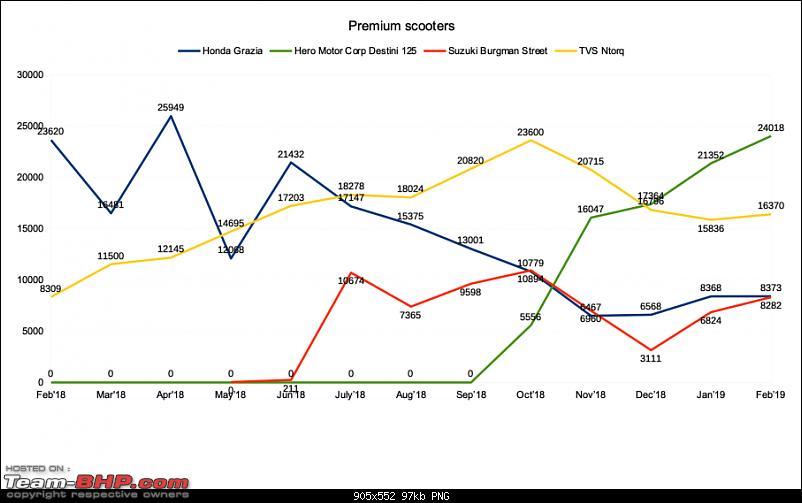 February 2019: Two Wheeler Sales Figures & Analysis-premium_scooters.png