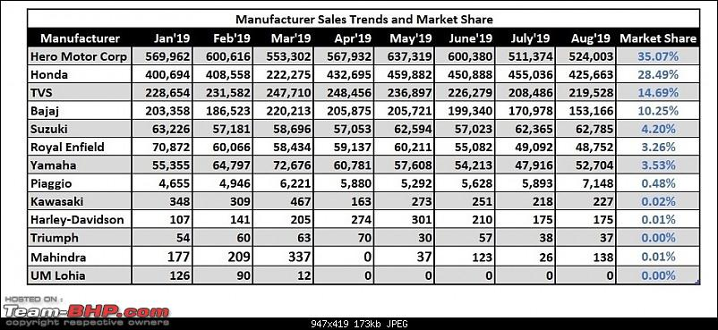 August 2019: Two Wheeler Sales Figures & Analysis-10.-manufac-sales-trend.jpg