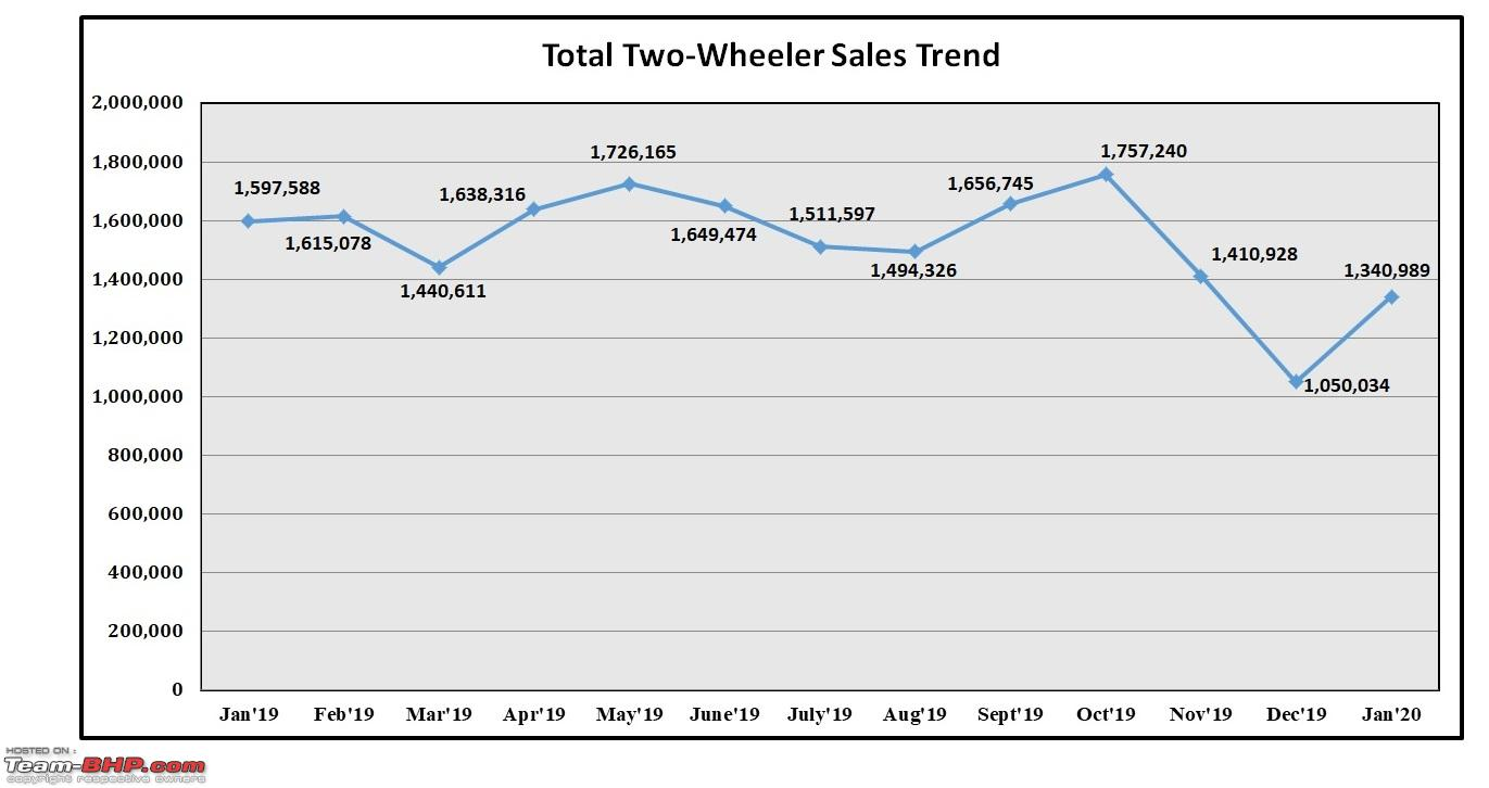 January 2020 Two Wheeler Sales Figures Analysis Team Bhp