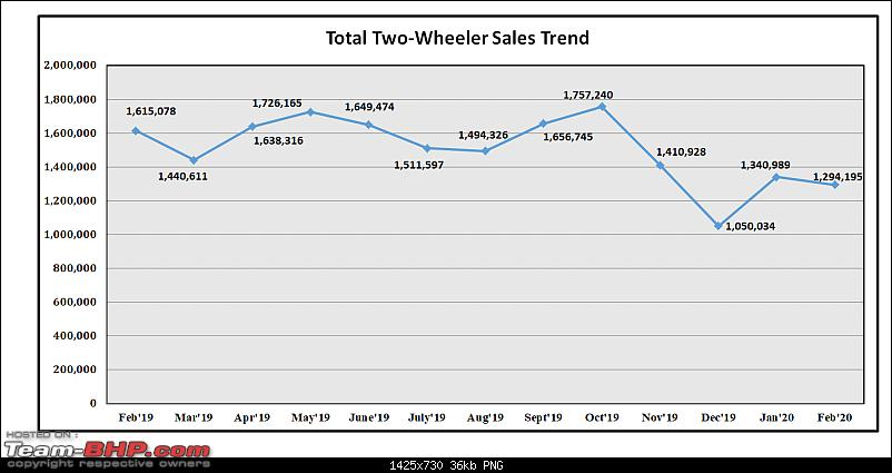 February 2020: Two Wheeler Sales Figures & Analysis-1.-total-sales.png