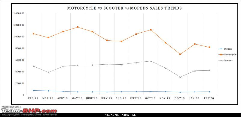 February 2020: Two Wheeler Sales Figures & Analysis-13.-motorcycle-vs-scooter-trend.png