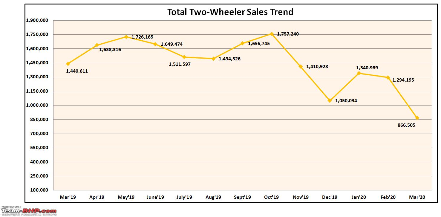 March 2020 Two Wheeler Sales Figures Analysis Team Bhp