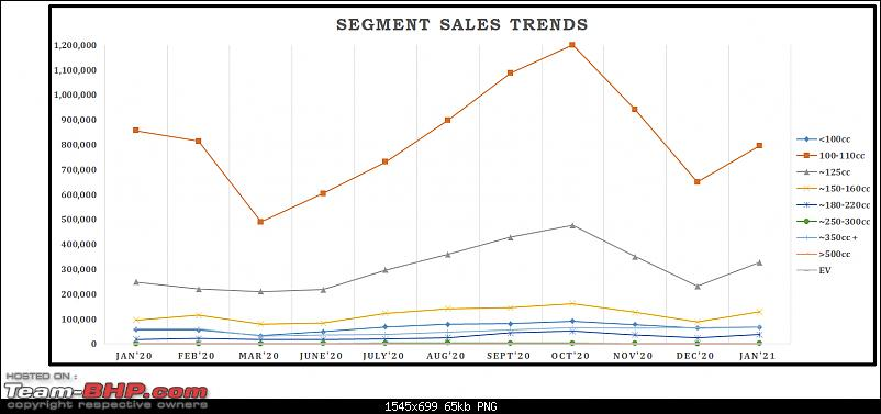 January 2021: Two Wheeler Sales Figures & Analysis-11.-segment-sales-trend.png