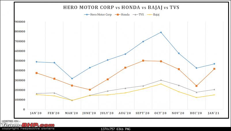 January 2021: Two Wheeler Sales Figures & Analysis-24.-hero-vs-honda-vs-bajaj.png