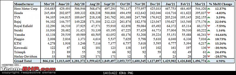 March 2021: Two Wheeler Sales Figures & Analysis-9.-manufac-sales-trend.png