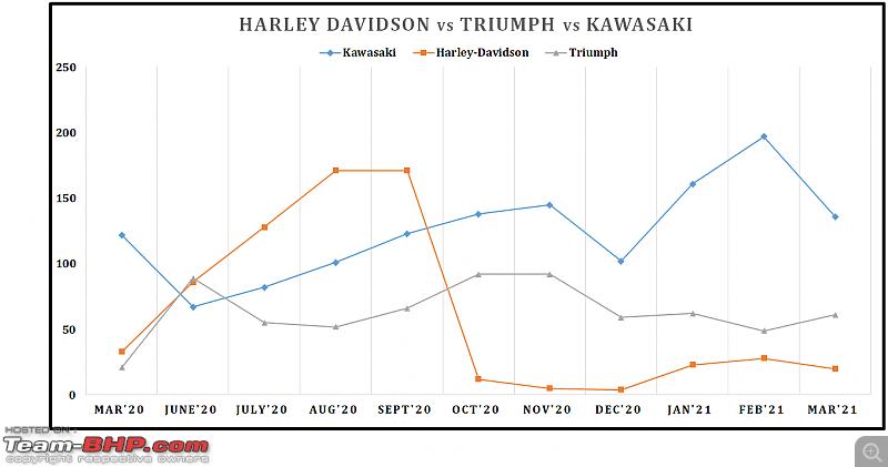 March 2021: Two Wheeler Sales Figures & Analysis-28.-harley-vs-triumph-vs-kawasaki.png