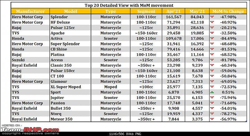 May 2021: Two Wheeler Sales Figures & Analysis-8.-top-20-table.png