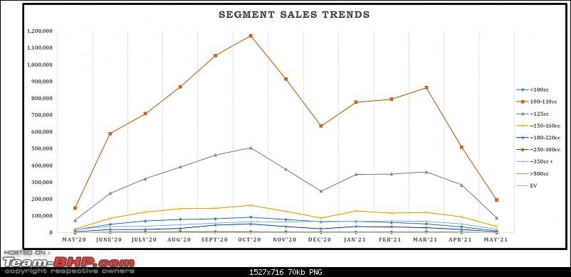 May 2021: Two Wheeler Sales Figures & Analysis-11.-segment-sales-trend.png