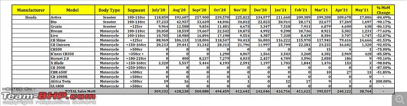 May 2021: Two Wheeler Sales Figures & Analysis-18.-honda.png