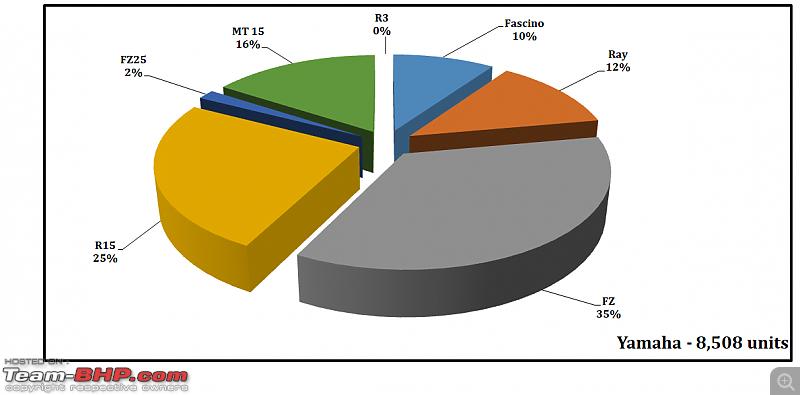 May 2021: Two Wheeler Sales Figures & Analysis-41.-yamaha-model-contribution.png