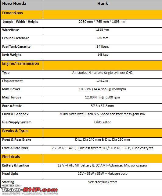 Hero Honda Hunk Technical Specifications Feature List Team Bhp